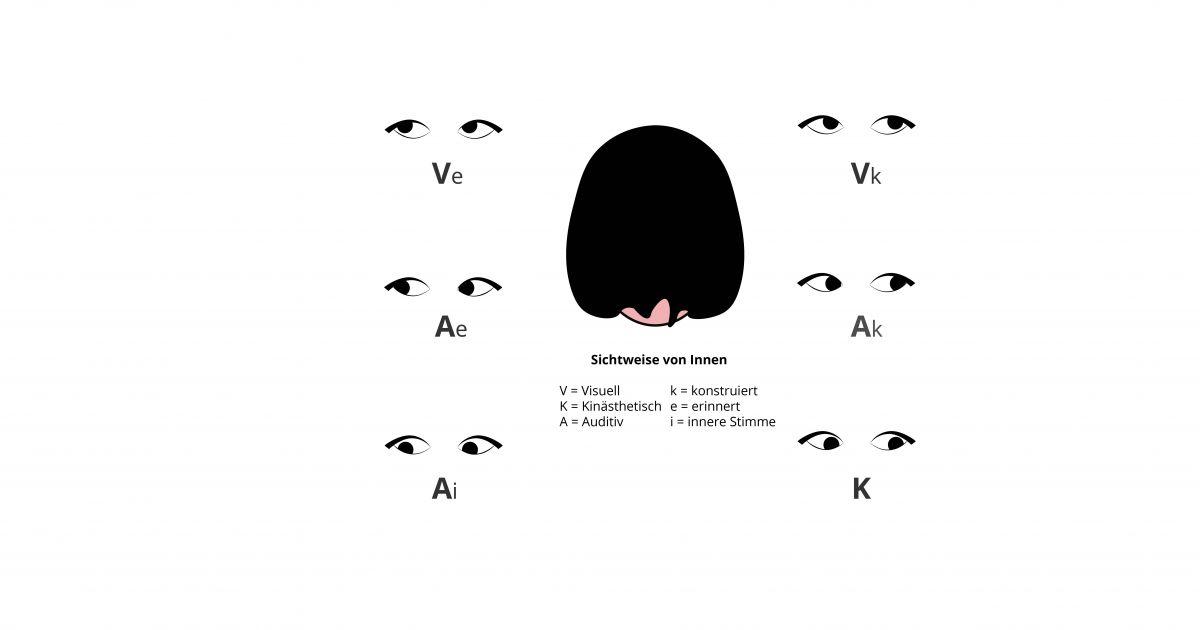 NLP Augen Zugangshinweise