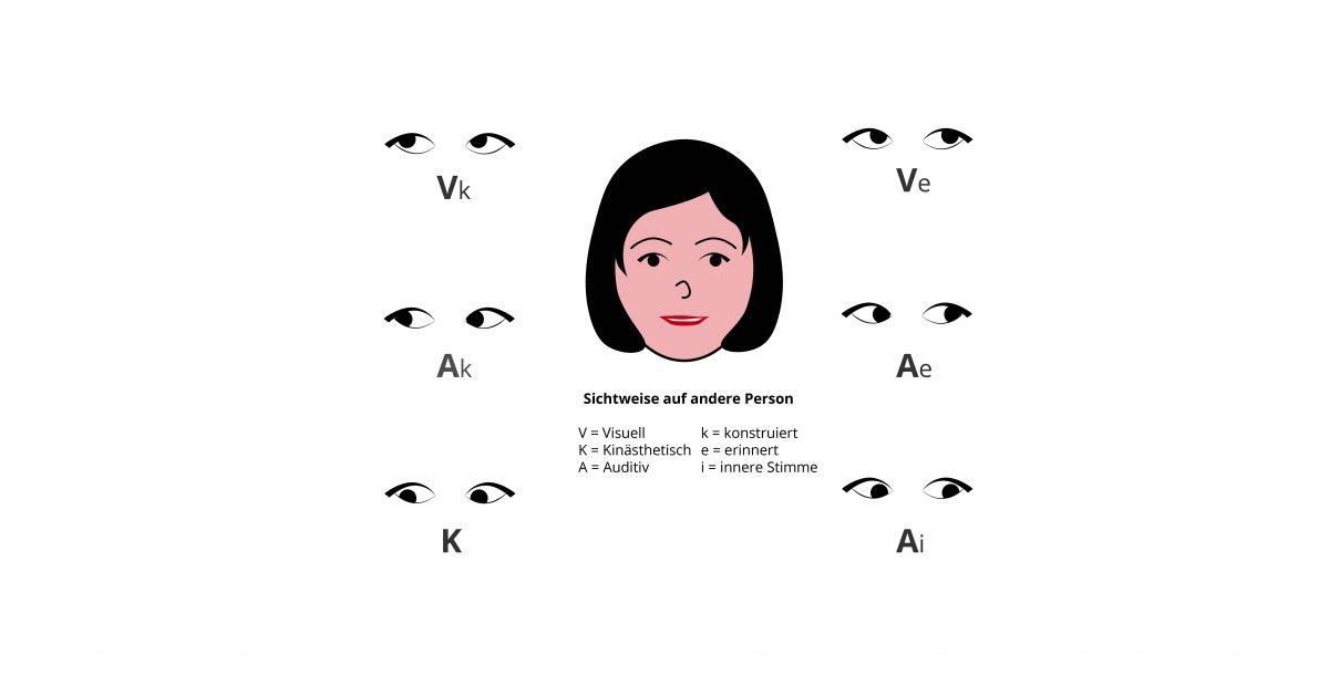 NLP Augenzugangshinweise • The NLP Master